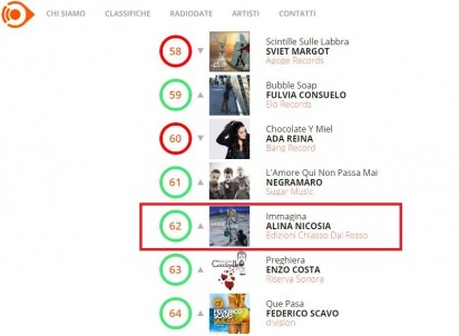 Classifica RADIO AIRPLAY INDIPENDENTI (ITALIANI)