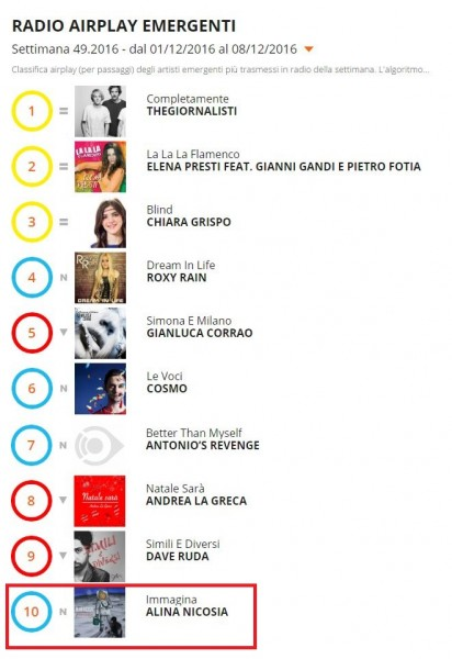 Alina Nicosia su Radio Airplay Italia